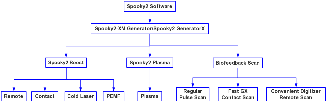 Spooky2 Rife Machine System